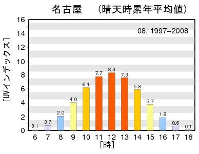 名古屋の紫外線の日内変動です